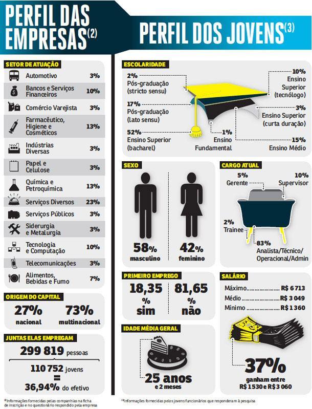 As melhores empresas para iniciar a carreira no Brasil