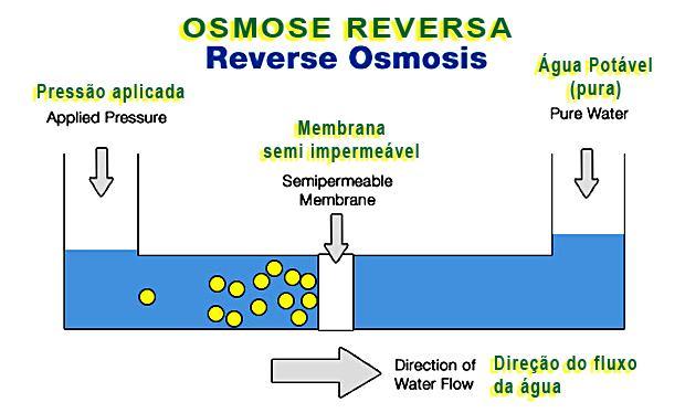 reverse+osmosis+osmose+reversa